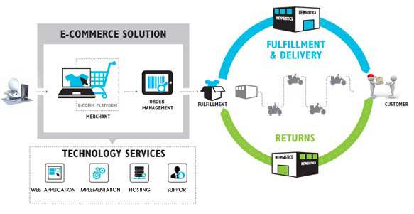 E Commerce Delivery Solution